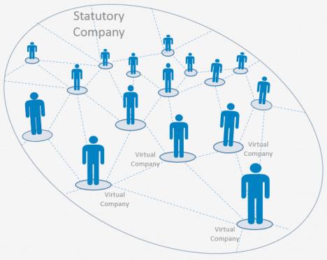 Business SMOs - Networks